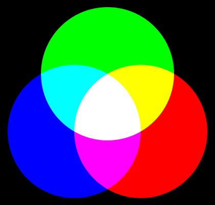 Síntesis aditiva del color