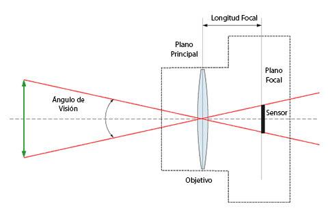 Esquema simplificado del funcionamiento de un objetivo