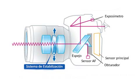 Esquema de funcionamiento del Sistema de Estabilización de Imagen Óptico