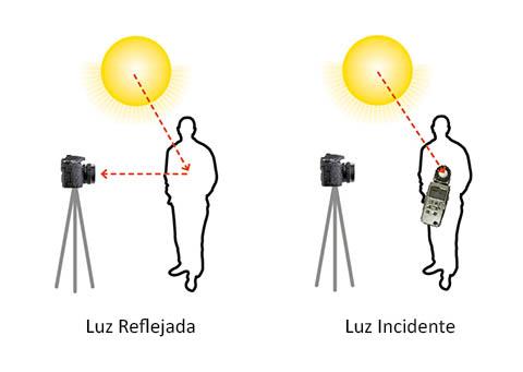 Medición de la luz reflejada y de la luz incidente