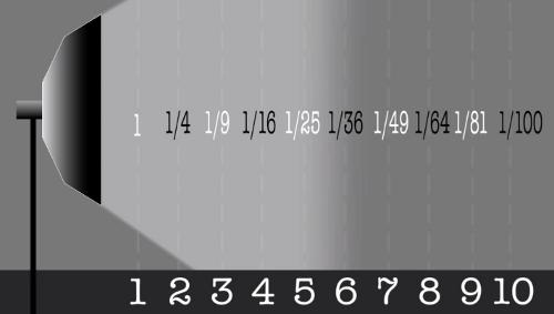 Si se dobla la distancia del sujeto con respecto al flash, el nivel de luminosidad se reduce a la cuarta parte