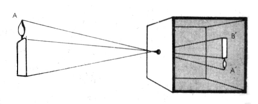 Esquema de funcionamiento de la cámara oscura