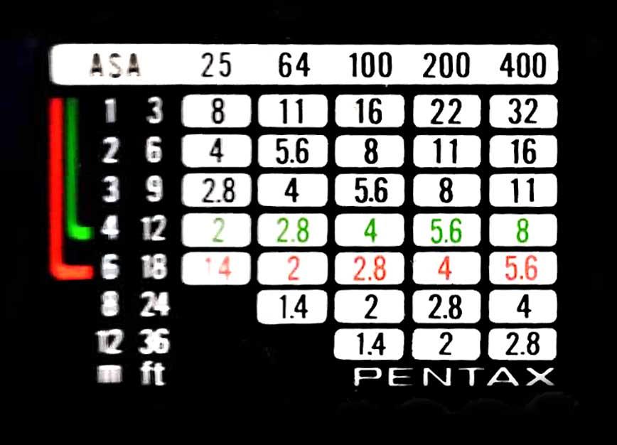 Algunos flashes antiguos tenían en la parte trasera una escala que relacionada la sensibilidad ISO, la distancia del sujeto y la apertura del diafragma