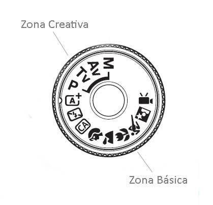 La Canon EOS 1200D dispone de diferentes modos de exposición
