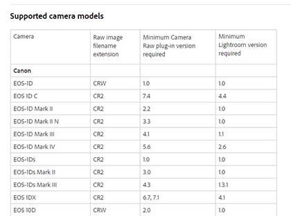 Adobe Camera RAW se actualiza de forma periódica para dar soporte a muecas cámaras